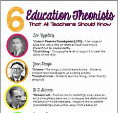 Educational Theorists And Their Theories Chart 6 Education Theorists All Teachers Should Know Infographic