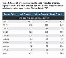 Rates Of Motor Vehicle Crashes Injuries And Deaths In