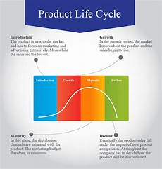 Product Life Cycle Examples Product Life Cycle Visual Ly