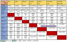 Carpet Conversion Chart Count Conversion Of Yarn Textile Learner