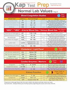 Lab Test Values Chart Lab Values Interpretation Cheat Sheet Part 2 Nclex Quiz