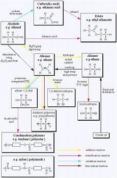 Organic Reactions Organic Chemistry Reactions Chart Gcse Organic Chemistry
