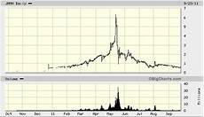 Tim Sykes Chart Patterns What Created Cynk The Biggest Penny Stock Pump Of 2014