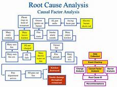 Events And Causal Factors Chart Template Ppt Accident Investigation Root Cause Analysis