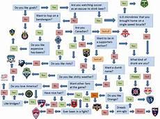 Football Draft Flow Chart Flowchart A Guide To Picking An Mls Team