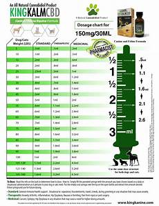 Methocarbamol For Dogs Dosage Chart Can I Give My Dog Human Cbd Oil Expert Reveals The Answer