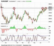 Eur Gbp Chart Pound Sterling Weakness Against Euro Done For Now Say