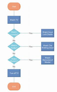 Flow Chart Of Merchandising Activities Are There Interesting Flowchart Examples For Students Quora