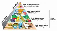 Food Groups Chart Following A Healthy Diet And Lifestyle Changes Can Help