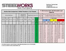 All Thread Tensile Strength Chart Anchor Bolt Load Capacities F1554