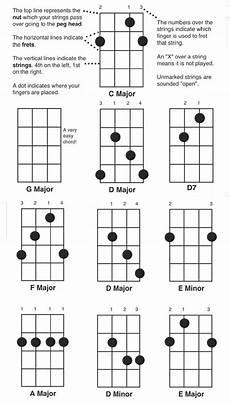 5 String Banjo Chord Chart Pdf Play The Banjo Free Easy Banjo Chord Chart Banjo