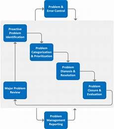 Problem Management Problem Management It Service Management Office