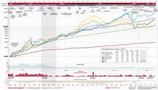 Vanguard Fund Performance Chart From 10 000 To 268 733 In 30 Years