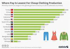 World Minimum Wage Chart Chart Where Pay Is Lowest For Cheap Clothing Production