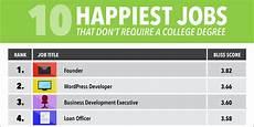 Search Jobs By Degree Happiest Jobs That Don T Require A Degree Business Insider