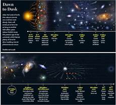 All The Universe In One Year Starts With A Bang Medium