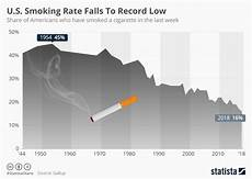 Record Chart 2018 Chart U S Smoking Rate Falls To Record Low Statista