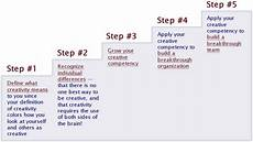 Developing Leaders To Create Innovative Solutions Five