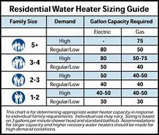 Water Storage Tank Size Chart Water Heaters Archives Knoxville Plumbing Plumber In