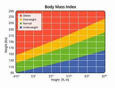 Body Mass Index Chart For Women Bmi Does It Apply To Black Women Black Girls Run