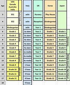 School Years And Ages Chart Grade Equivalents Age Amp Grade Comparison By Country