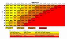Ontario Heat Stress Chart Interim Guidance For Healthcare Workers Providing Care In