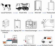 Production Process Production Process Epyrga Ltd
