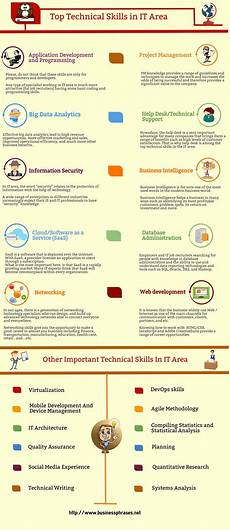 List Of Technical Skills Examples Technical Skills List Definition Amp Examples Business
