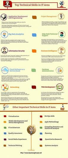 List Of Career Skills Technical Skills List Definition Amp Examples Business