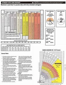 Grove 40 Ton Crane Load Chart Truck Crane Truck Crane Load Chart