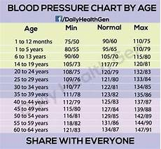 Blood Pressure By Age Chart 2018 Blood Pressure Chart By Age
