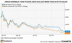 Gbtc Chart Where Will Bitcoin Investment Trust Be In 5 Years The