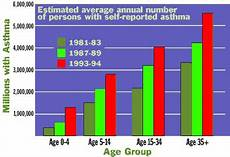 Asthma Charts Graphs Huffin With Asthma