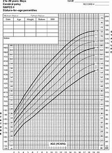 Cerebral Palsy Growth Chart Gmfcs Growth Charts For Children With Cerebral Palsy Weight And
