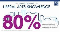 Liberal Arts Degree Jobs Liberal Arts More Important Than Ever