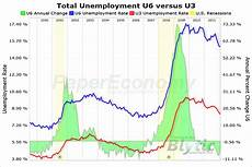 U5 Unemployment Chart Unemployment Rate Drops To 8 3 Percent Csmonitor Com