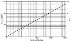 Medical Vacuum Pipe Sizing Chart Vacuum Pipe Pressure Loss Data Engineers Edge Www