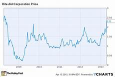 Rite Aid Chart Rite Aid Corporation Rad This Company Turns A Profit