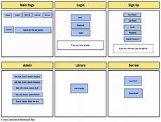 Library Management System Library Management System Storyboard By Hberonio