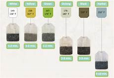 Tea Brewing Temperature Chart Fahrenheit The Perfect Water Temperature For Brewing Tea Tealovers Com