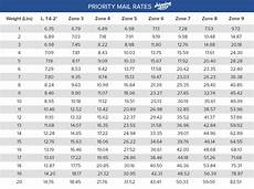 Usps Priority Mail 174 Regional Rate Boxes Shippingeasy