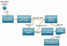Social Security Disability Process Flow Chart Disability Resources Vestibular Disorders Association