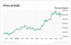 Gold Chart Today Profit Trends