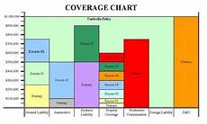 Insurance Chart We Have You Covered Insurance Insights The Types
