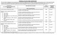Federal Sentencing Guidelines Chart 2017 Drug Offenses Charles G White Law