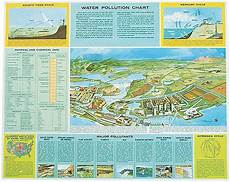 How To Make A Chart On Pollution Water Pollution Chart
