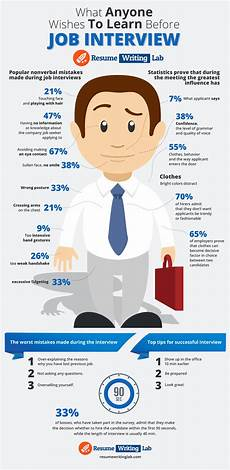 Tip For Job Interview Best Job Interview Checklist Infographic E Learning