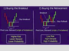 Breakout Entries   Forex for Beginners
