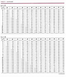 Chart For Distribution Download Binomial Probability Distribution Table N 20