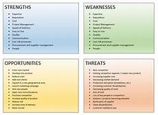 Personal Weakness Examples 10 Parts Of A Strategic Planning Template
